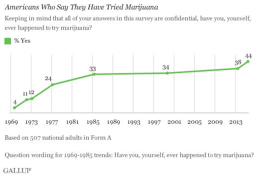 44% Amerykanów Przyznało Się Do Palenia Marihuany, haszysz.info